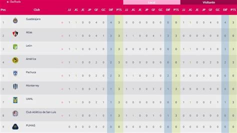 Liga MX Femenil: Tabla general tras la jornada 1 - AS México