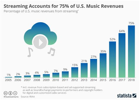 How Much Does Streaming Earn U.s. Record