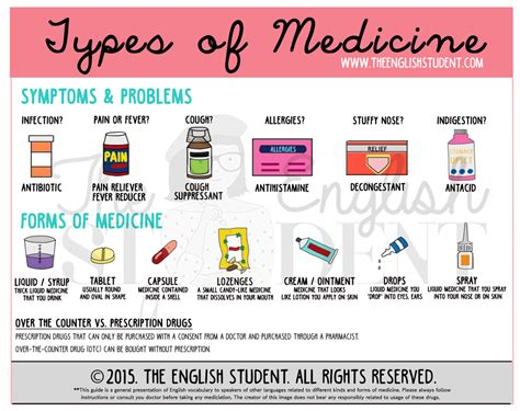 Different Types Of Medicine #esl #teaching #english Www