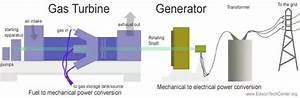 What Is A Gas Turbine