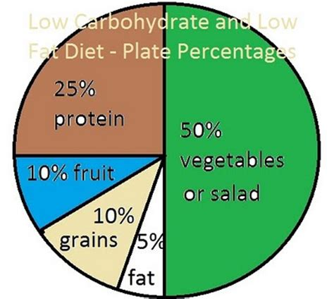 Diagram Of Healthy Plate by Size 12 By St S Day Scarsdale Diet Keep Trim