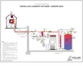 similiar wood burning furnace water heater keywords fan relay wiring diagram heat fan engine image for user manual