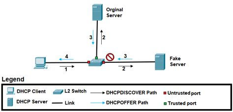 Dhcp Starvation With Scapy