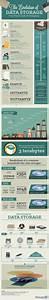 Stockage De Données : l 39 histoire du stockage de donn es history of data storage data vizualisation pinterest ~ Medecine-chirurgie-esthetiques.com Avis de Voitures