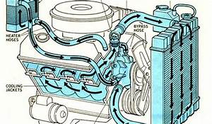 Teaching Simple Car Engine Diagram  Diagram  Auto Parts