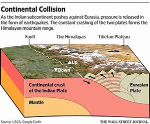 How The Nepal Earthquake Happened