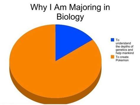 Biology Meme - biology major memes image memes at relatably com
