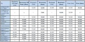 Aadvantage Miles Chart Aadvantage 2016 Changes And Award Chart Devaluation