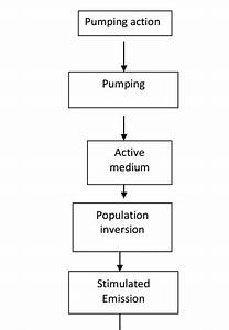 Principle Of Laser Action And Methods Of Pumping Action