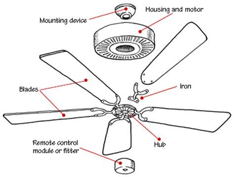 how to measure ceiling fan blades how a ceiling fan works