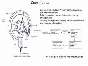 Mechanical Measurement  U0026 Control