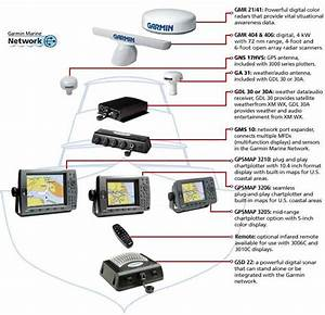 Garmin Marine Network Systems