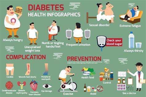 type  diabetes signs  symptoms  gestational