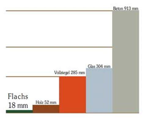 Waermedaemmung Daemmstoffe Im Vergleich by Flachs Zur W 228 Rmed 228 Mmung