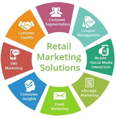 Marketing Solutions - retail marketing solutions loyalty management rms