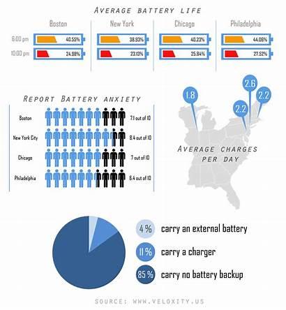 Statistics Battery Phone Cell Major Cities Across
