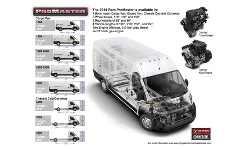 junction auto family  ram promaster roof height