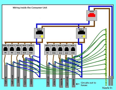 replacing the consumer unit energy pinterest