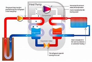 Air Source Heat Pumps Renewable Energy Saving Solutions