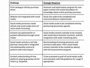 How To Create A Social Media Strategy   Plan