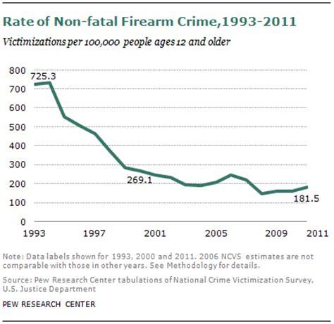 crime statistics bureau gun homicide rate 49 since 1993 peak unaware