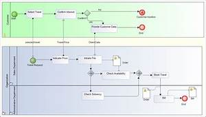 Examples Of Bpmn  Business Process Modeling Notation  Diagrams