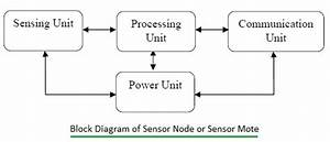 Sensor Node Or Sensor Mote