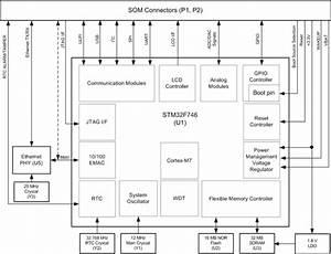 Emcraft Systems Stm32f7 Arm Cortex M7 Som And Development