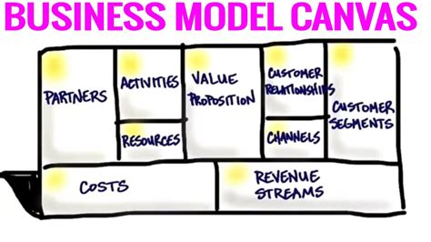 business model canvas  steps  creating