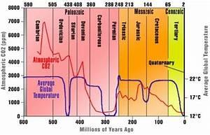 8  Vilken Roll Har Koldioxid Haft Genom Jordens Historia   U2013 Vad Du Inte Visste Om Klimathotet