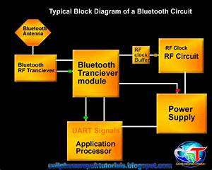 Understanding About Bluetooth Circuit In Mobile Phones  A