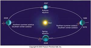 Earth's speed of orbit and distance from the sun - figures ...