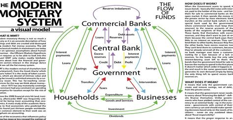 the fallacy of the modern monetary theory money is not free