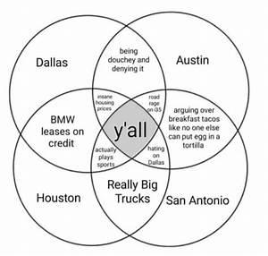 Handy Venn Diagram For Texas Cities    Texas