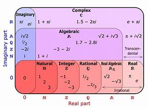 Why Are Complex Numbers Considered To Be Numbers