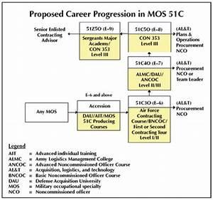 Career Progression Chart The Chart