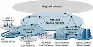 Metro Wdm Systems
