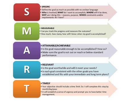 smart goals worksheet homeschooldressagecom