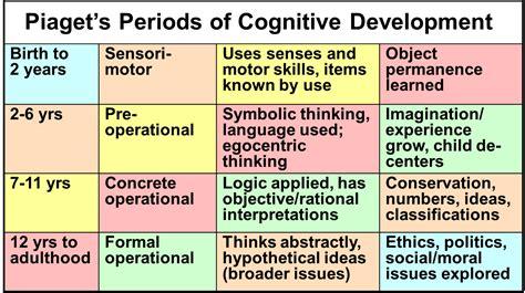 piagets periods  cognitive development social work