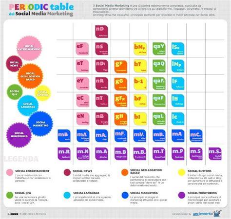 tavola periodica in italiano tavola periodica in italiano social media marketing