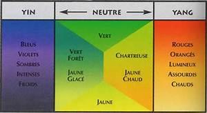 tous les conseils en feng shui couleurs et harmonies colorees With good feng shui couleur salon 1 feng shui chambre couleur