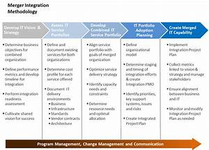 merger integration work pinterest With integrated project plan template