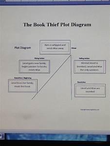This Is A Plot Diagram That I Have Found For The Book