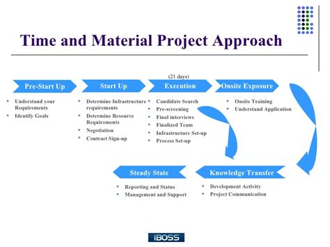 time and materials contract a comparison between time and material and fixed bid engagement