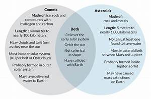 Comets Asteroids And Meteors Venn Diagram  Page 2