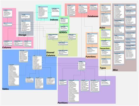 queries   hive metastore analytics anvil