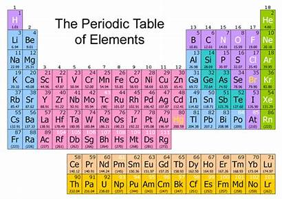 Periodic Table Chemistry Form Chapter Elements Number