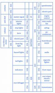 Nissan Platina 2000 Fuse Box  Block Circuit Breaker Diagram