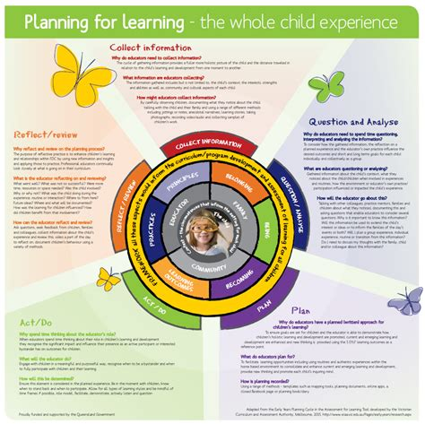 planning  learning   child poster family day