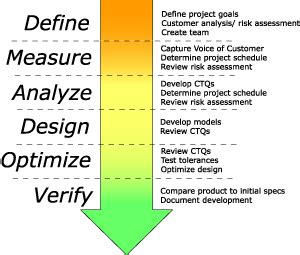 design for six sigma design for six sigma dfss using lotus notes tracker suite
